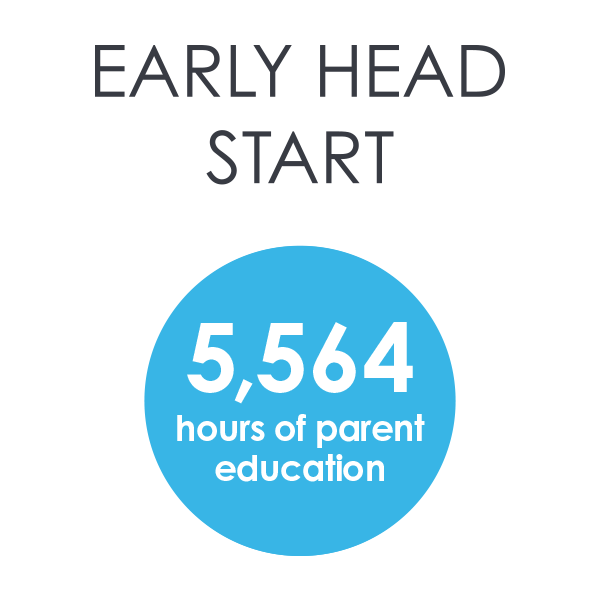 27651 CARE House servicesgraphic 600px earlyheadstart